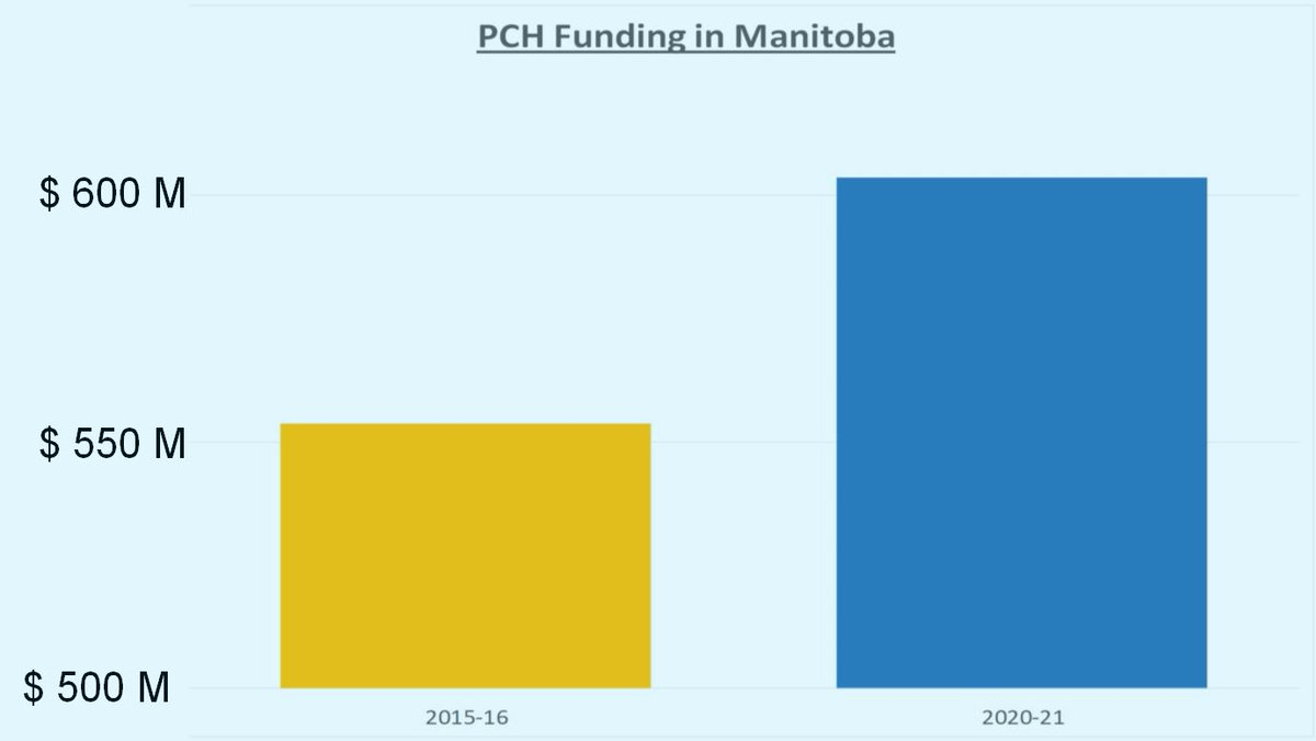 Annual Operating Funding for Manitoba Personal Care Homes has increased by $50 Million over the NDP. This does not include capital increases on PCHs - like the $280 million being invested to upgrade PCH infrastructure.