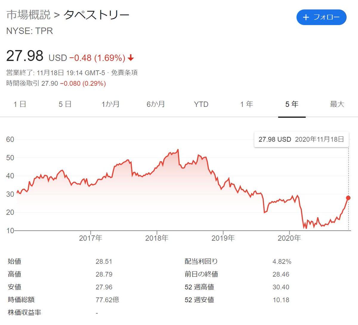 カーボン 株価 Sec