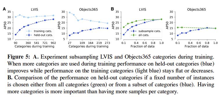 物体検知において、新たなカテゴリでfew-shot学習をする際は良い多くのカテゴリで学習させたモデルが良かった、という研究。データセットを作る際は、個々のカテゴリの数を集めるより多くのカテゴリを作る方に注力するのが良いという提言をしている。