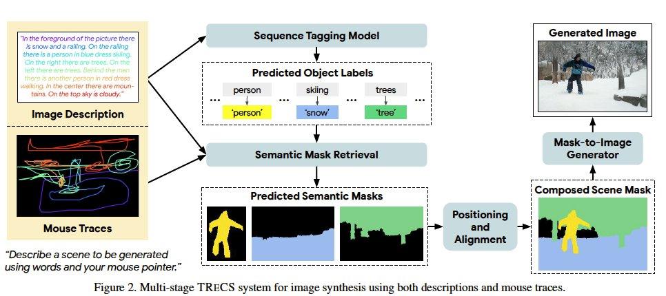 自然言語による説明に加えて、どこの説明かを示すマウスの軌跡を組み合わせるTReCSを提案。各語毎にマスクラベルのタグ付をし、そこからマスク生成、画像合成を行う。先行研究よりも生成品質が大きく向上する。