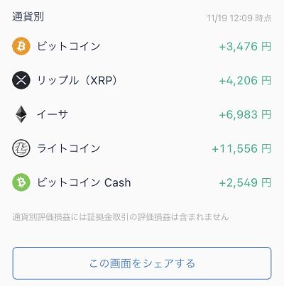 今年の9月末に、夫が買った仮想通貨が上がってる〜!1000万円まで上がるとも言われてるし、また仮想通貨バブルが来てるのかな?夫は「もっと買っておけばよかった」と愚痴ってたけど、大きく下がってたら「買わなきゃよかった」って言うんだろうな😅#仮想通貨