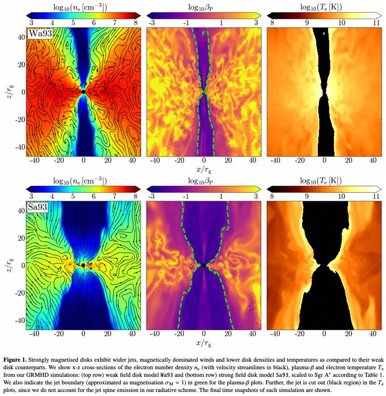 #キャルちゃんのarXiv読み3DGRMHDでSgr A*を数値計算しGRRTで輻射輸送からサブミリ波・近赤外・X線領域における60時間の光度変化を計算した結果を観測と比較。弱磁場降着円盤の乱流駆動リコネクションからの非熱的電子が近赤外・X線フレアを起こすことを示した。