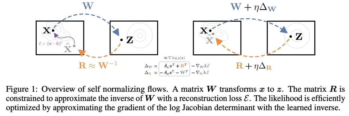 Self Normalizing Flows (NeurIPS 2020 Beyond Backpropagation Workshop)関数f, gをそれぞれ別のパラメータでパラメタライズすることで逆ヤコビアンの計算を回避することで高速なflowの計算を可能にするSelf Normalizing Flow (SNF) を提案した