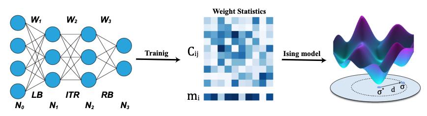 DNNのシナプス重み空間におけるlandscapeの解析にはこれまでランダム行列のようなtoy modelか数値実験ベースのものしかなかったが、シナプスを確率分布として学習する枠組みを用いることで「タスクが解けるDNN」をイジングモデルとして統計力学的に解析することに成功した。