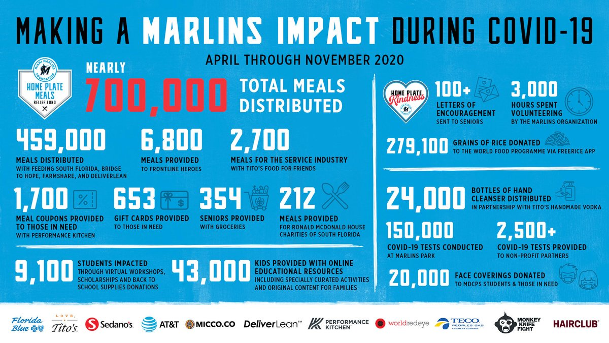 It's #GiveMiamiDay! Through midnight, support charitable causes in the South Florida community. Check out our page and donate: Marlins.com/givemiamiday