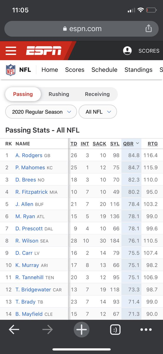 Please take a look at this for everyone hating on Baker Mayfield 👇  He is in the Top 15 for QBR 🔥  Also has thrown less INTs or the same amount as MANY QBs most of us would NEVER cut from our team or let go 👊  #Browns x #NFL