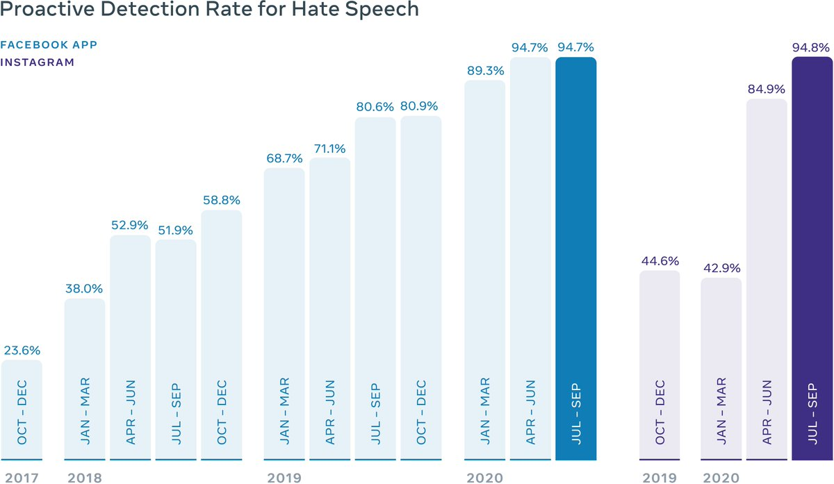 When we began reporting, our proactive rate for hate speech in 2017Q4 was 24%, i.e. of the hate speech we remove, 24% was found proactively before a user report. Today, we're at 95% on both FB and IG, i.e. of content removed as hate speech, 95% was detected by us (3/7)