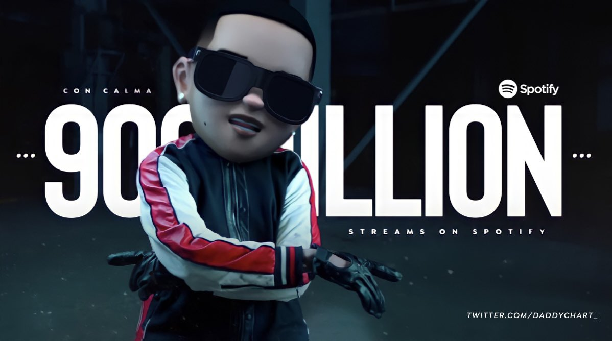 """Con Calma"" (by Daddy Yankee & Snow) has now surpassed 900 million streams on Spotify.   — It's Daddy Yankee's 3rd song to achieve this milestone."