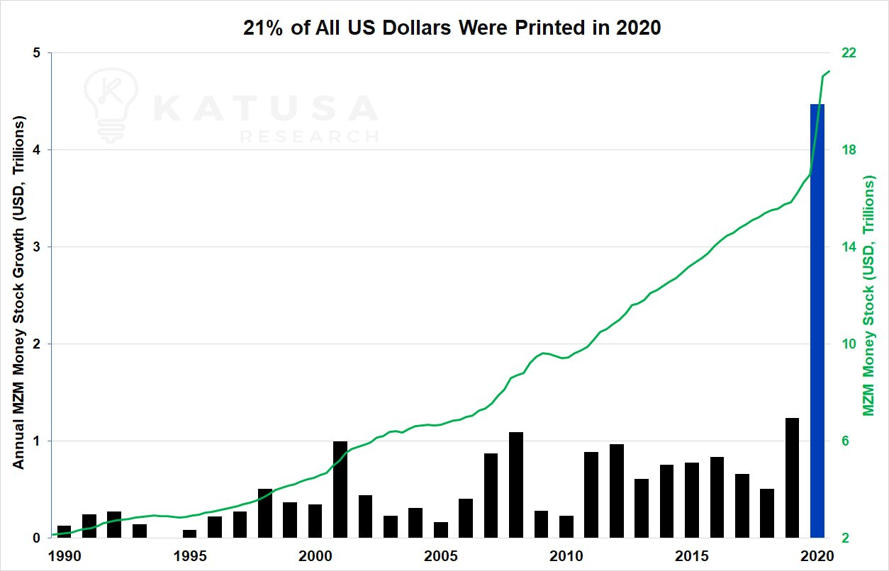 21% of all US Dollars have been printed in 2020