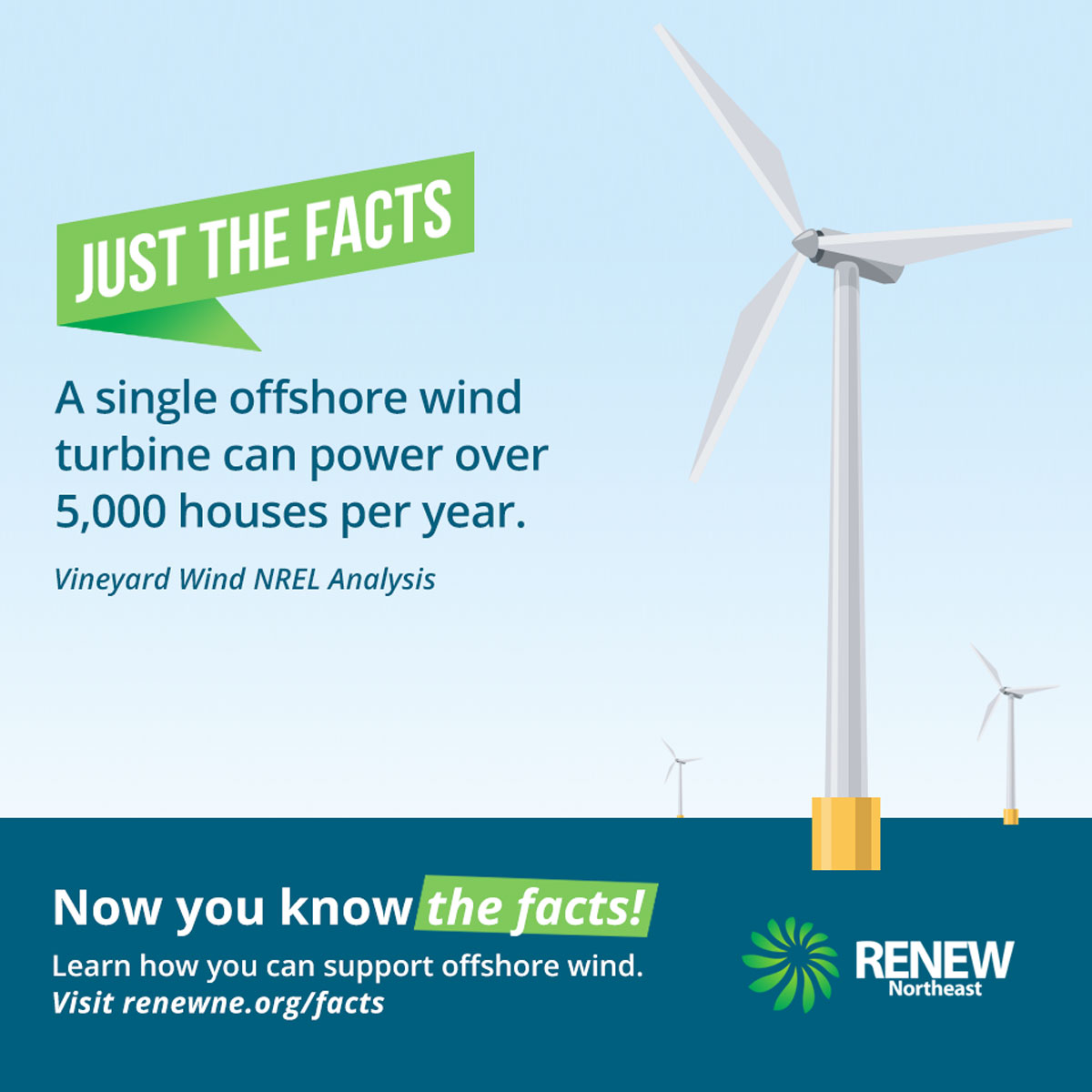 A single offshore wind turbine can power over 5,000 houses per year. #JustTheFacts