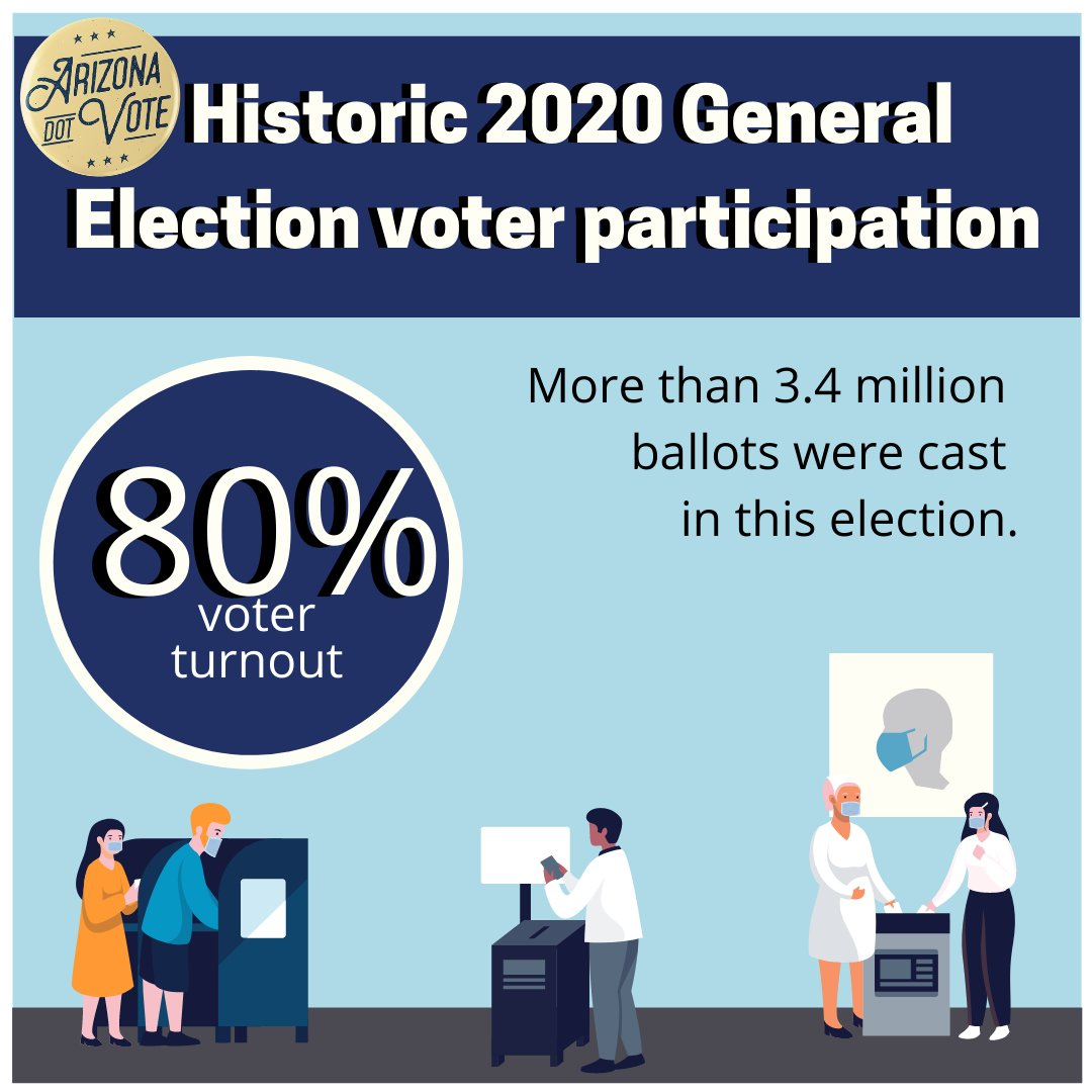 More than 3.4 million ballots were cast this election. That is a historic voter turnout for Arizona! To obtain election and voter information, visit Arizona.Vote.