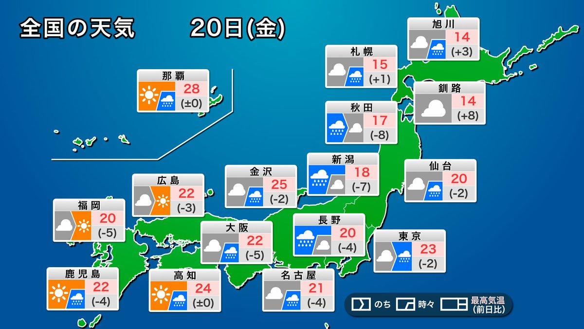 【今日の天気】 今日20日(金)は、低気圧から伸びる寒冷前線が本州を通過します。このため、北日本や東日本を中心に天気が崩れ、局地的に強い雨や落雷、突風のおそれがあります。 前線の通過後は空気が入れ替わるため、夜にかけては気温が下がり、朝よりも寒くなります。 weathernews.jp/s/topics/20201…