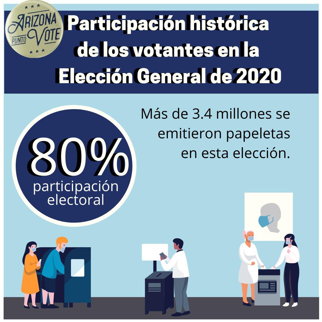 En esta elección se emitieron más de 3.4 millones de votos. ¡Esa es una participación histórica de votantes para Arizona! Para obtener información sobre elecciones y votantes, visite Arizona.Vote.