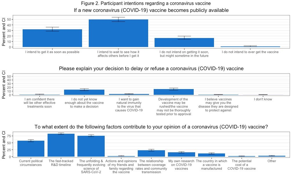Will healthcare workers be willing to get a #COVID19 #vaccine? We surveyed 600+ #HCWs in LA: 66.5% stated intent to delay/refuse #SARSCoV2 vaccine.  Evolving #science, current political climate + fast-tracked development timeline cited as key factors.