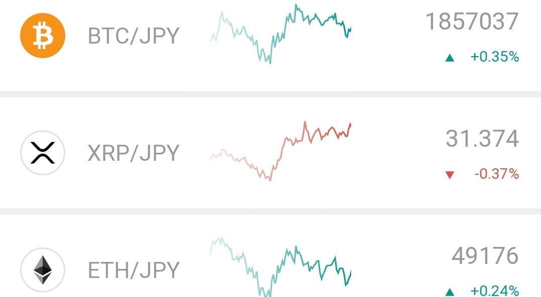 おはようございます🌅#今日の積み上げ ☑️YouTube仮想通貨分析動画1本☑️YouTubeフジマナ大学動画1本未定☑️ラジオアプリstand fm1本#ブログ #ブログ書け#YouTube #動画撮れ #仮想通貨 #株式投資