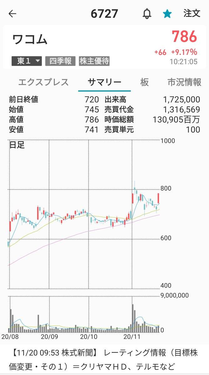 株価 ワコム の