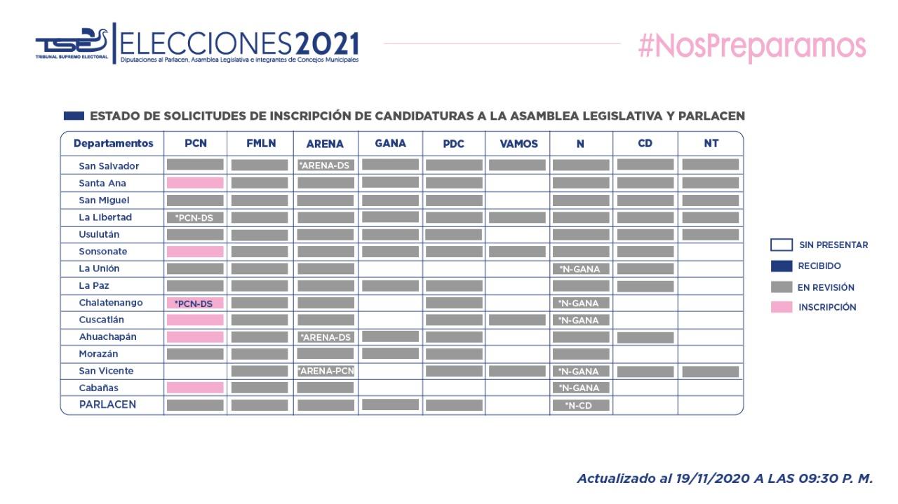 TSE cierra inscripción de candidatos a elecciones legislativas y municipales