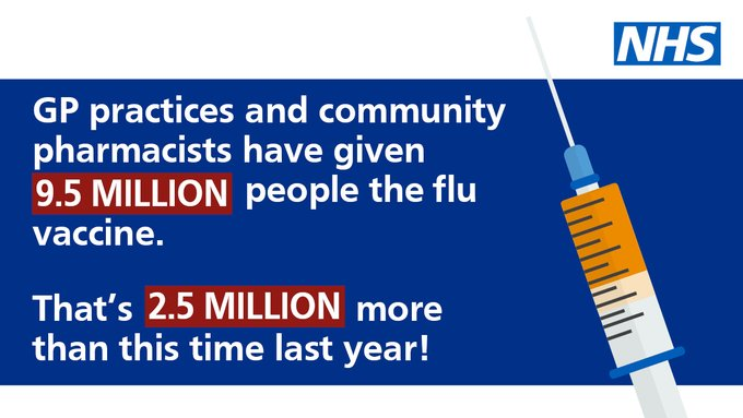 GP practices and community pharmacy have given 9.5 million people the flu vaccine. 2.5 million more than this time last year