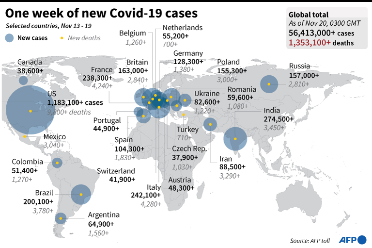 LOOK: Graphic highlighting the countries with the largest number of COVID-19 cases and deaths from November 13 to 19.   📸 AFP https://t.co/hC2nzCVXqF