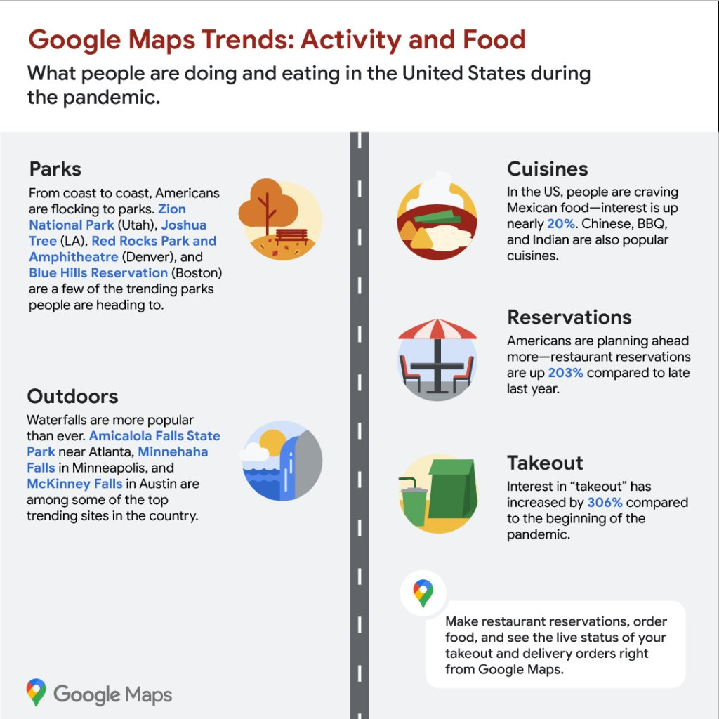 Has this year changed the kinds of places you go or the foods you eat? 🌳🥡 You're not alone.   See how activity, food, and other trends have changed in the US since the pandemic →