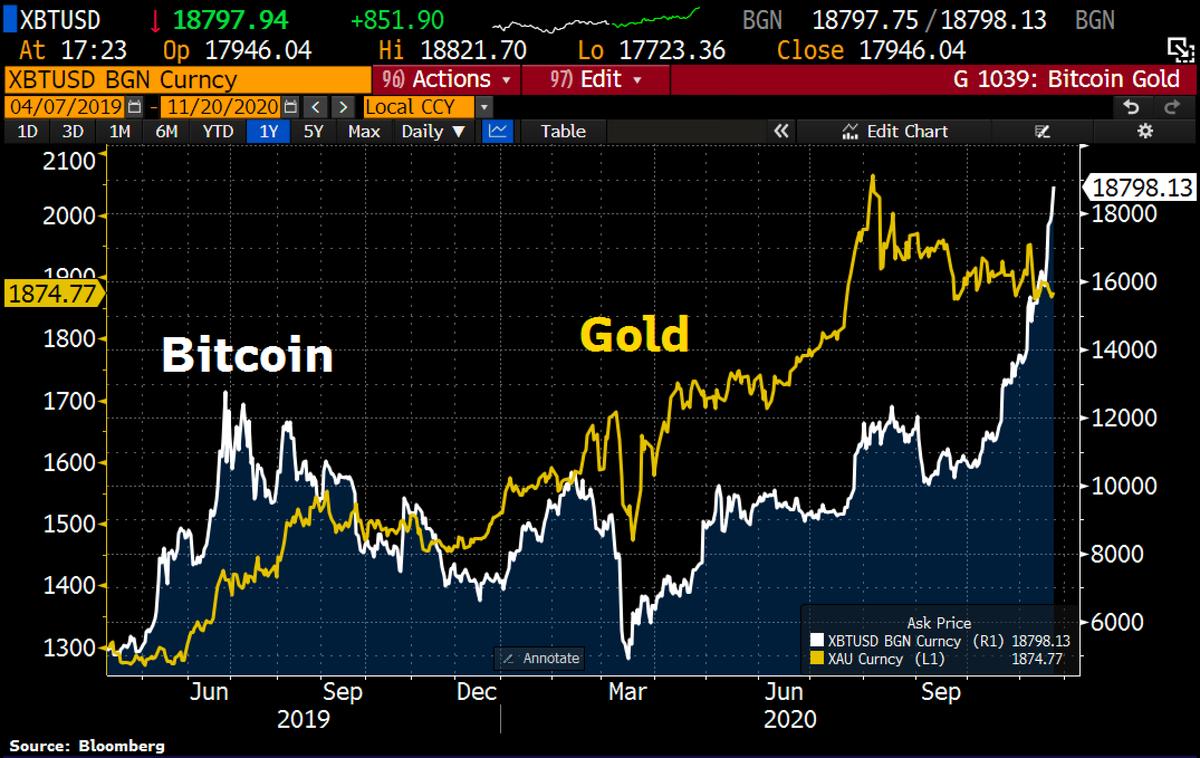 indiában bitcoinről mi a forex és crypto