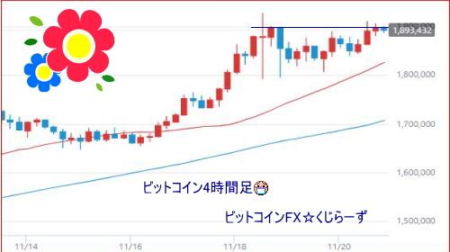 ビットコイン4時間足ブーンと行けるかどうかですネ(*´▽`*)イーサリウムも8月の高値を今抜きました!モナもやっとブーンと来てます。仮想通貨市場全体に盛り上がるといいですネ♪