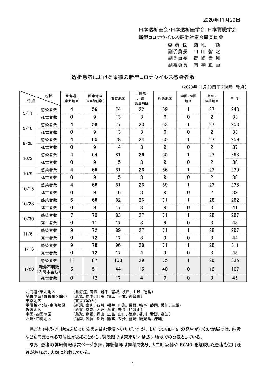 腎臓 学会 2020 日本