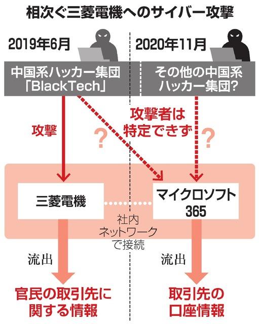三菱 電機 サイバー 攻撃
