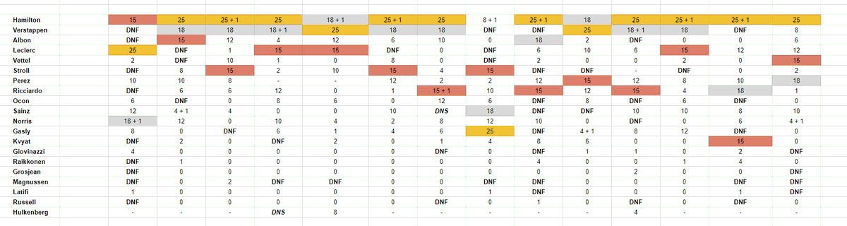 ZEROxFUSIONZ - I did a lot of maths and this is how the Formula One Championship would look if Mercedes didn't have Bottas in the car this season.   Leclerc would have won a race.  Latifi would be ahead of both Haas in the drivers championship.   Russell would have a point
