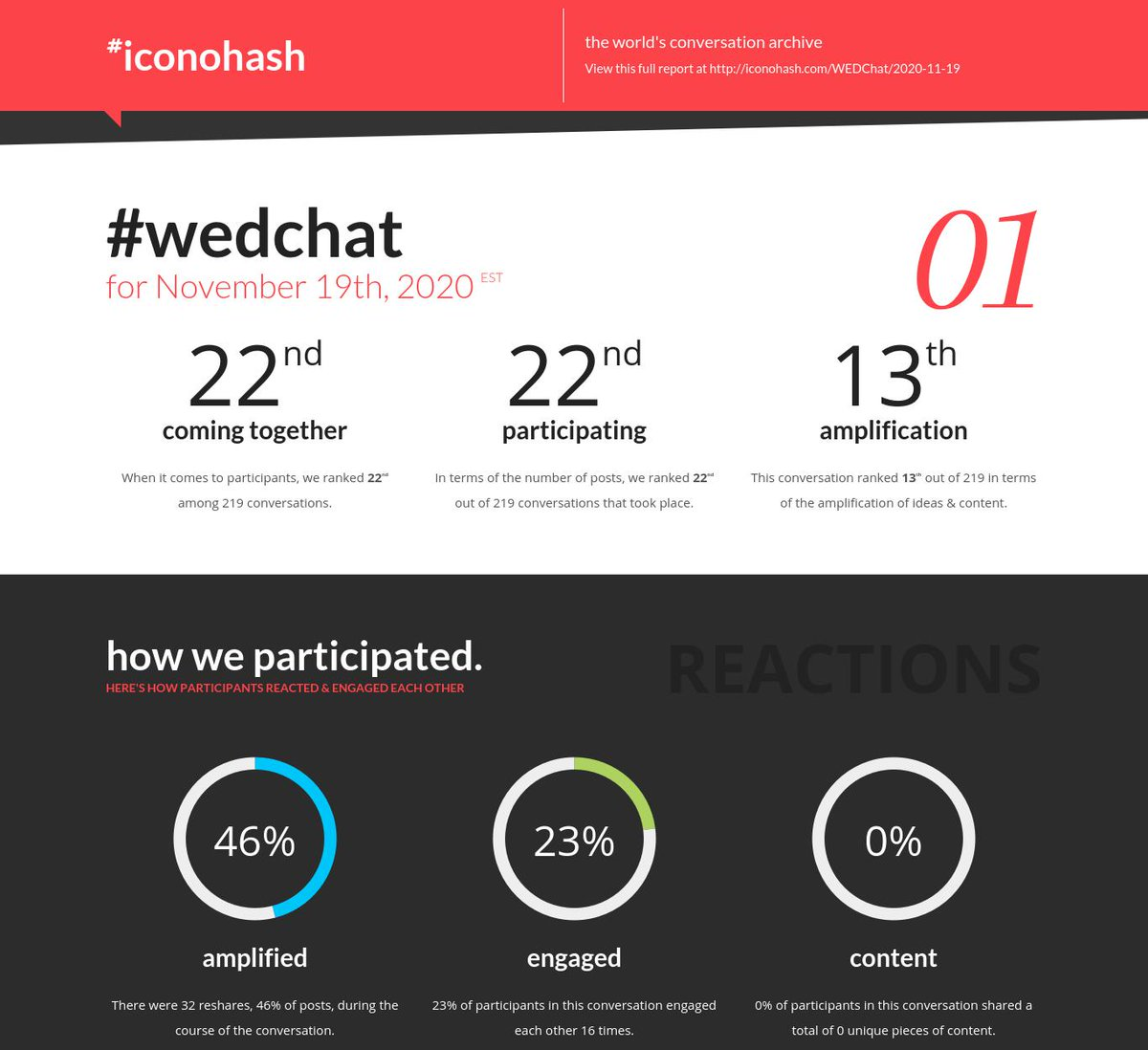 Your daily conversation report is ready for #WEDChat for Nov 19th