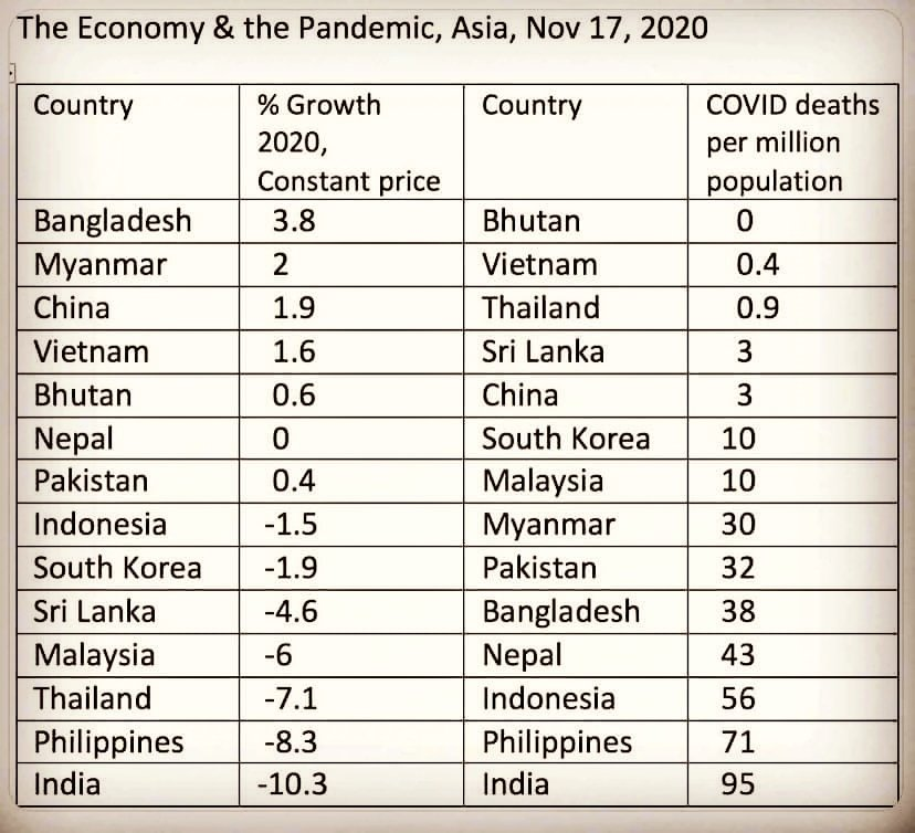 Growth & Covid deaths in Asia. India tops the charts; from the bottom!