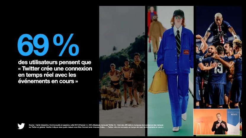 69% des utilisateurs #Twitter pensent que twitter crée une connexion en temps réel avec les événements en cours. @damienviel @TwitterFrance @viuzfr @isegmcsli #MarketingRemix #ISEGSocialMedia #reseauxsociaux #CM