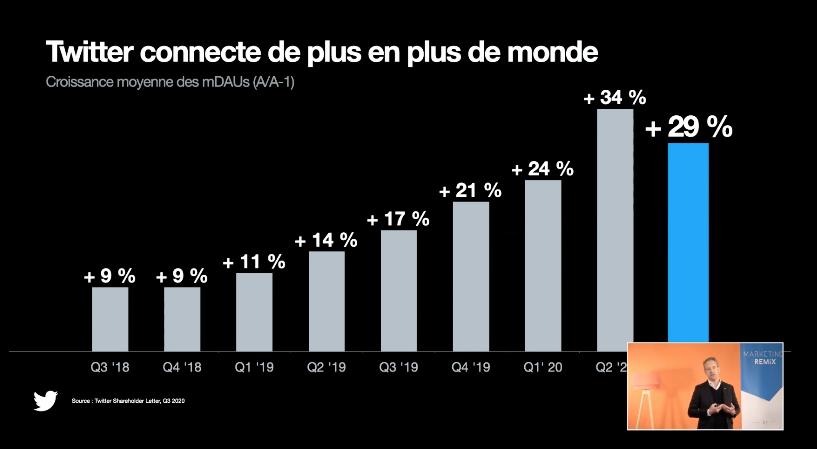 Ces chiffres révèlent un intérêt pour engager la conversation @damienviel @Viuzfr @Twitter  #MarketingRemix #ISEGSocialMedia #reseauxsociaux #CM