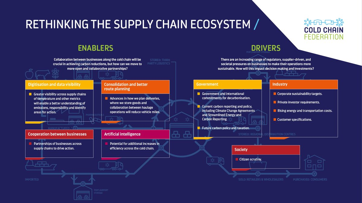 SHAPING THE COLD CHAIN OF THE FUTURE: The Road to Net Zero PART ONE: SETTING THE SCENE Download your copy here  #coldchainlive #NetZero
