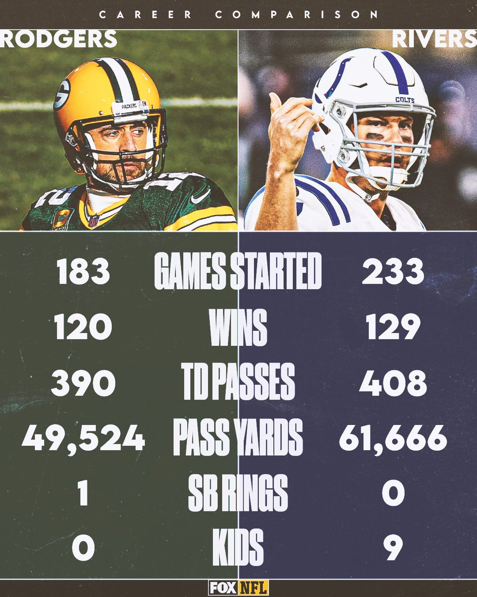 These 2 QBs have certainly had some impressive careers.  They face off tomorrow on FOX 😤  @Packers vs. @Colts https://t.co/3sL38jNZ1B
