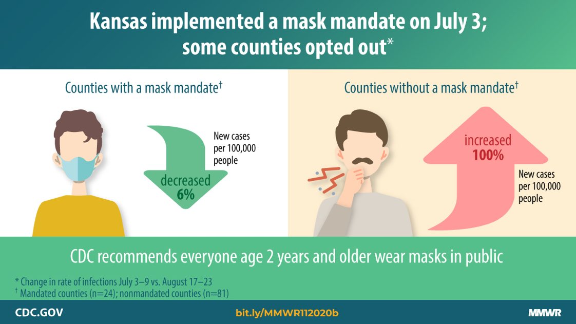 📍MASKS WORK: New CDC finds that after Kansas governor put in place a mask mandate in July 2020, rates of #COVID19 decreased 6% in 24 counties with a mask requirement & increased 100% in 81 counties that opted-out. #MaskUp https://t.co/b0KoKisyys https://t.co/rHazcWRdfl