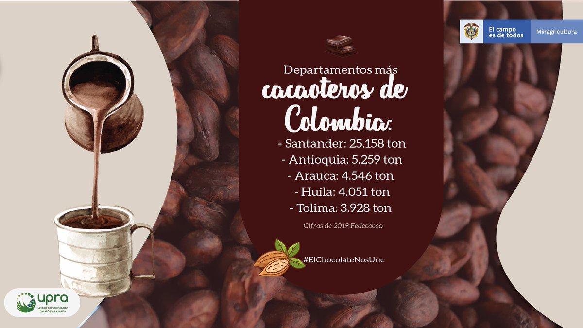 🍫Al año se producen en promedio 60.000 toneladas de #cacao. Te presentamos el #top5 de los departamentos con mayor porcentaje de producción:  👉🏼#Santander 42 % 👉🏼#Antioquia 9 % 👉🏼#Arauca 8 % 👉🏼#Huila 7 % 👉🏼#Tolima 7 % #CongresoCacaotero @fedecacao @felipeff #JuntosPorElCampo https://t.co/t5A7FAZ79c