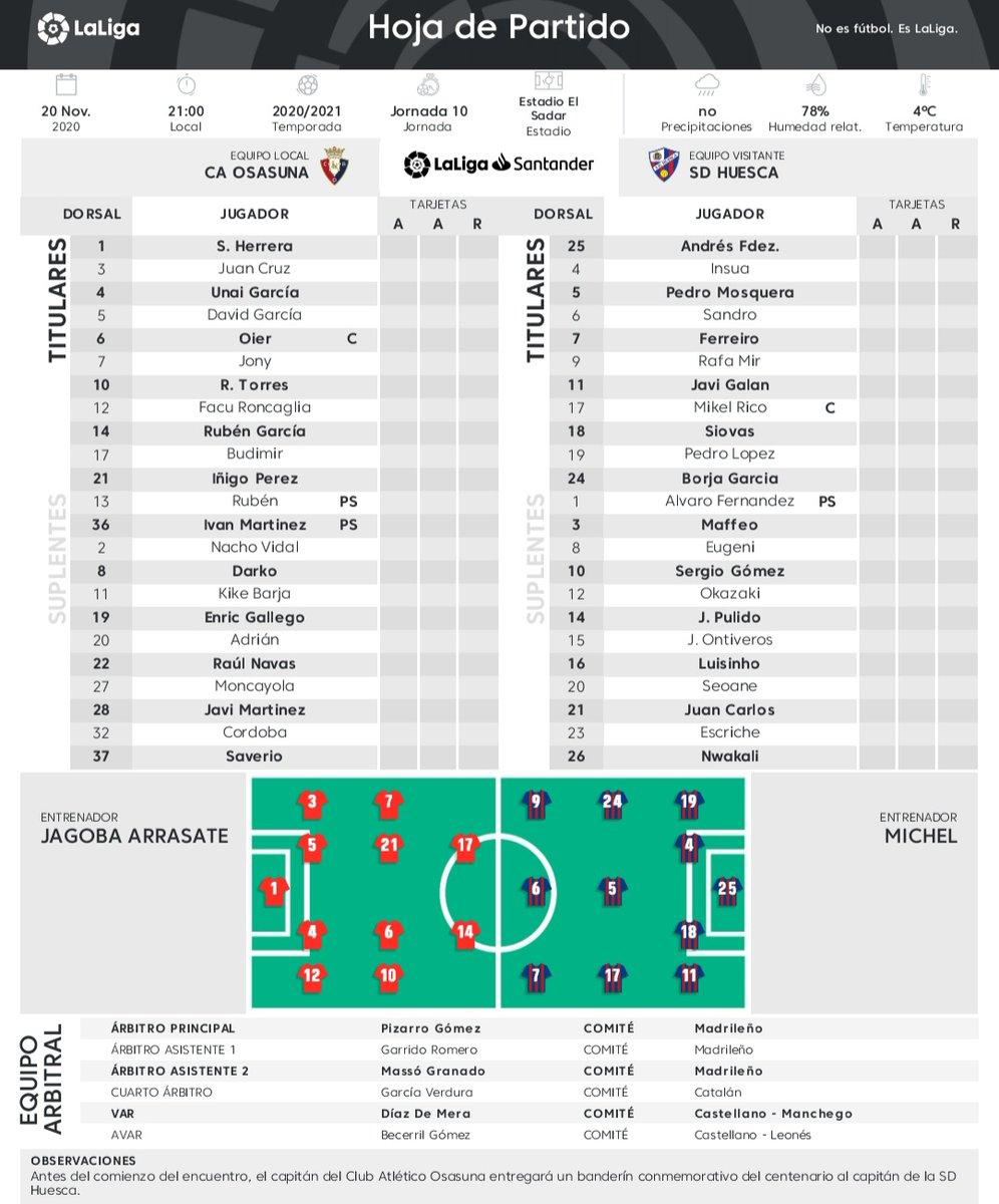 🏟 Alineaciones confirmadas en el Sadar, #Osasuna vs Huesca 3 cambios en los rojillos con la vuelta de Oier, Iñigo Pérez y Roberto Torres Repite equipo titular Michel en los oscenses que empató con el Eibar https://t.co/L8vf5d5hXZ
