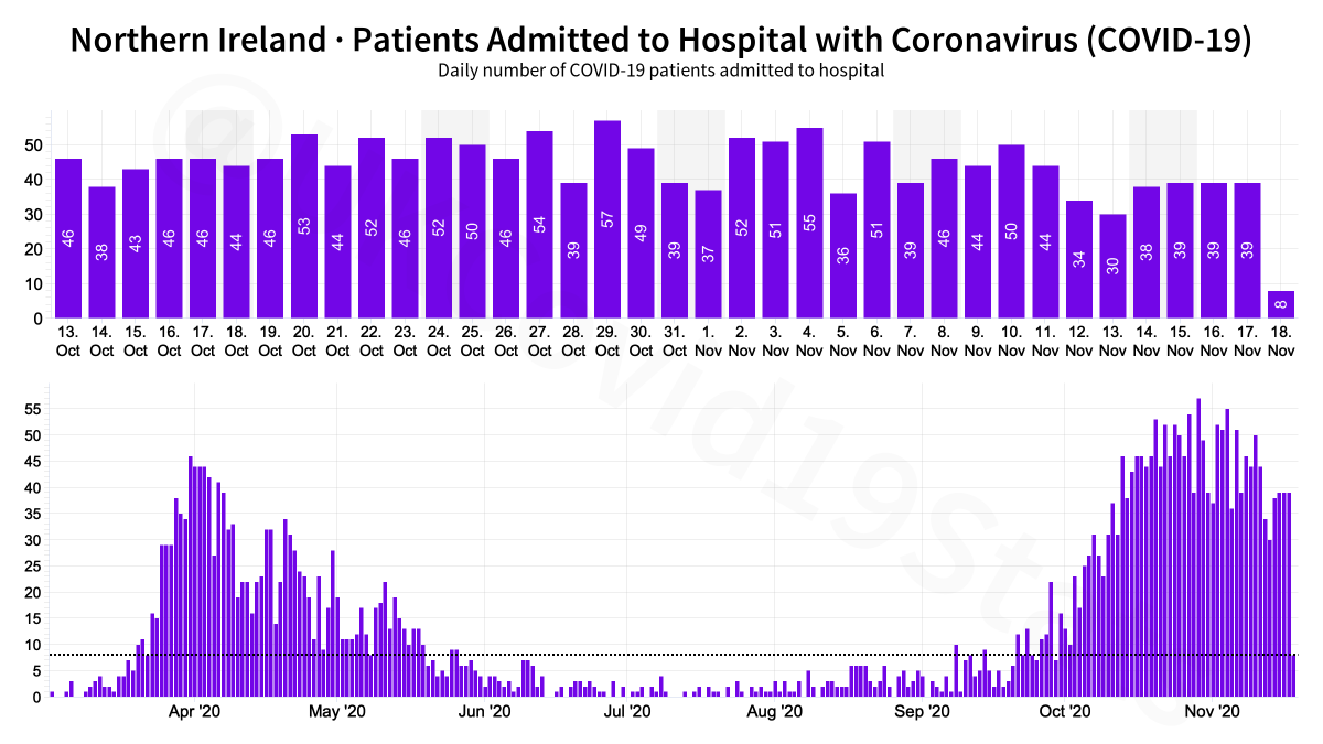 Northern Ireland COVID-19 Healthcare. 🟪 Patients admitted 🟧 Patients in hospital 🟥 Patients in ventilation beds