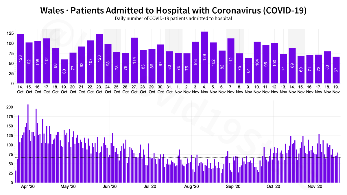 Wales COVID-19 Healthcare. 🟪 Patients admitted 🟧 Patients in hospital 🟥 Patients in ventilation beds