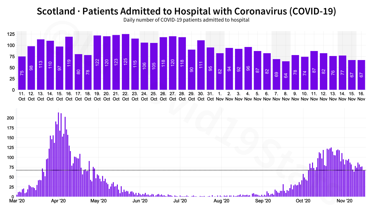 Scotland COVID-19 Healthcare. 🟪 Patients admitted 🟧 Patients in hospital 🟥 Patients in ventilation beds