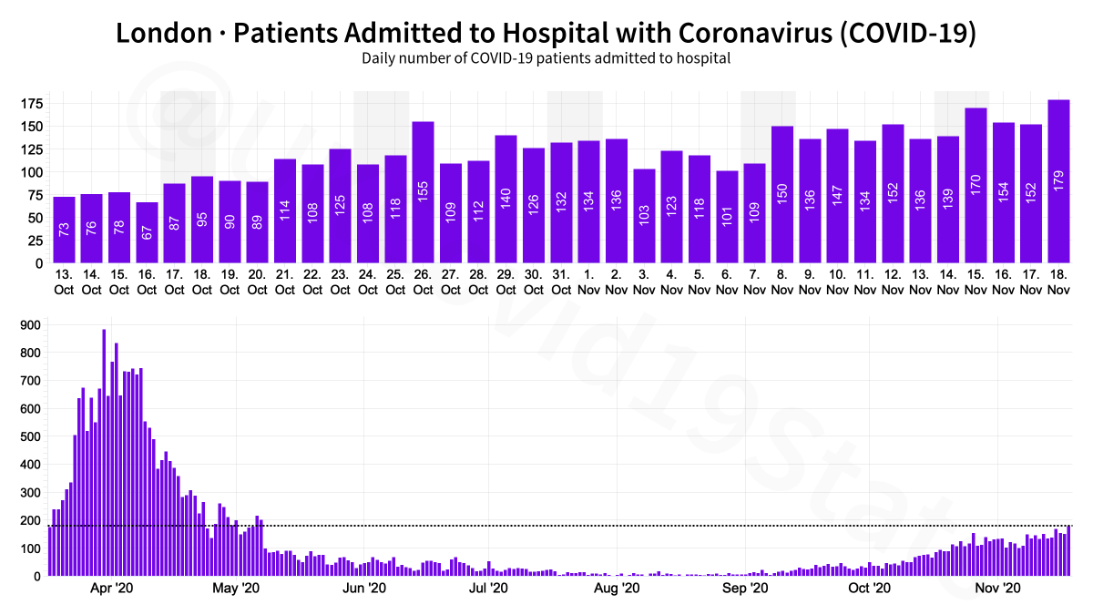 London COVID-19 Healthcare. 🟪 Patients admitted 🟧 Patients in hospital 🟥 Patients in ventilation beds