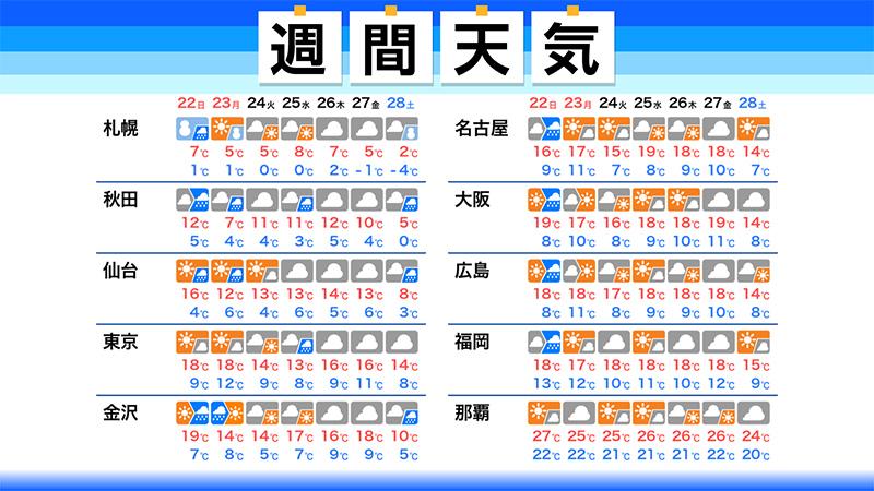 【週間天気】この先1週間の天気のポイント ・日曜日は日本海側で雨 北海道は雪に ・三連休以降はこの時期らしい寒さ ・東京や京都などで紅葉が見頃 weathernews.jp/s/topics/20201…