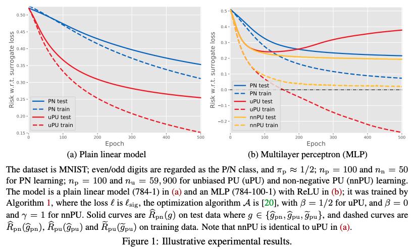 Positive-Unlabeled Learning with Non-Negative Risk Estimator [Kiryo+, 2017, NIPS]PU学習で複雑なモデルを使うと経験損失が負になり過学習を招く。非負な損失推定量と大規模学習の方法を提案し、複雑なモデルでもPU学習ができることを理論と実験で示した。#NowReading