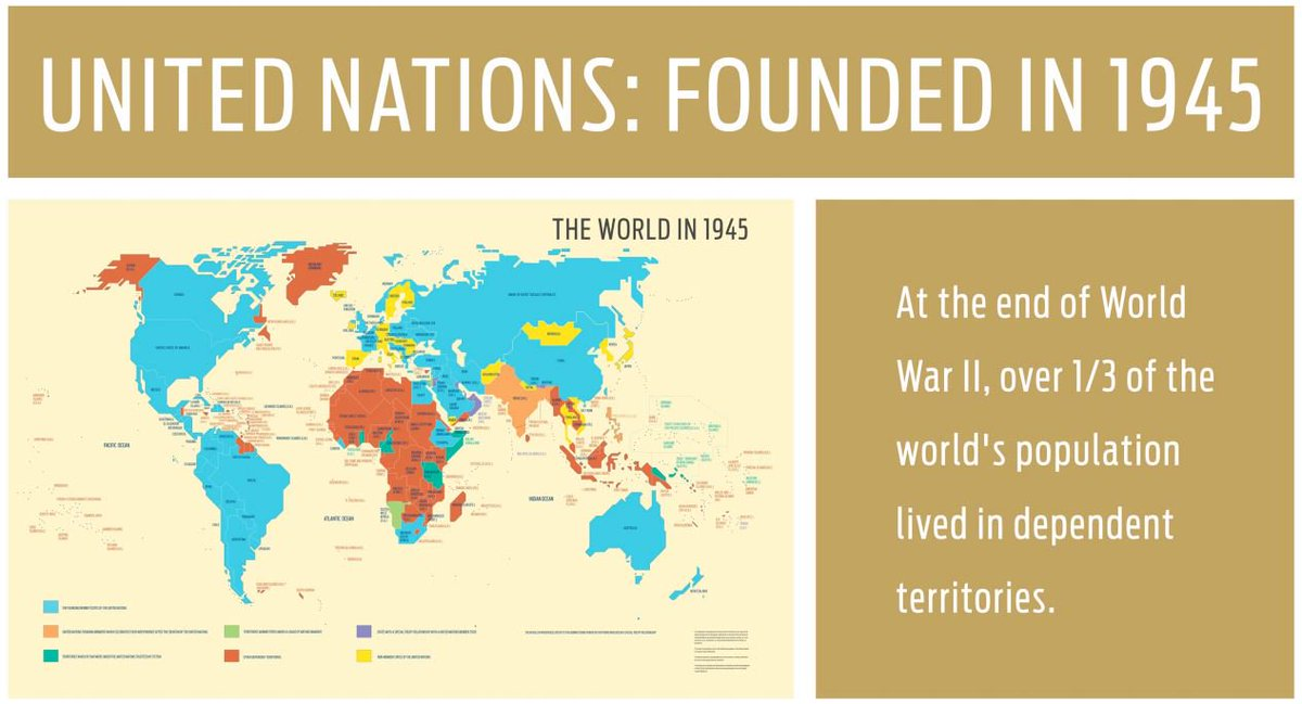 Since the creation of the UN, 80+ former colonies comprising 750 million people have gained independence.    Learn more about decolonization: