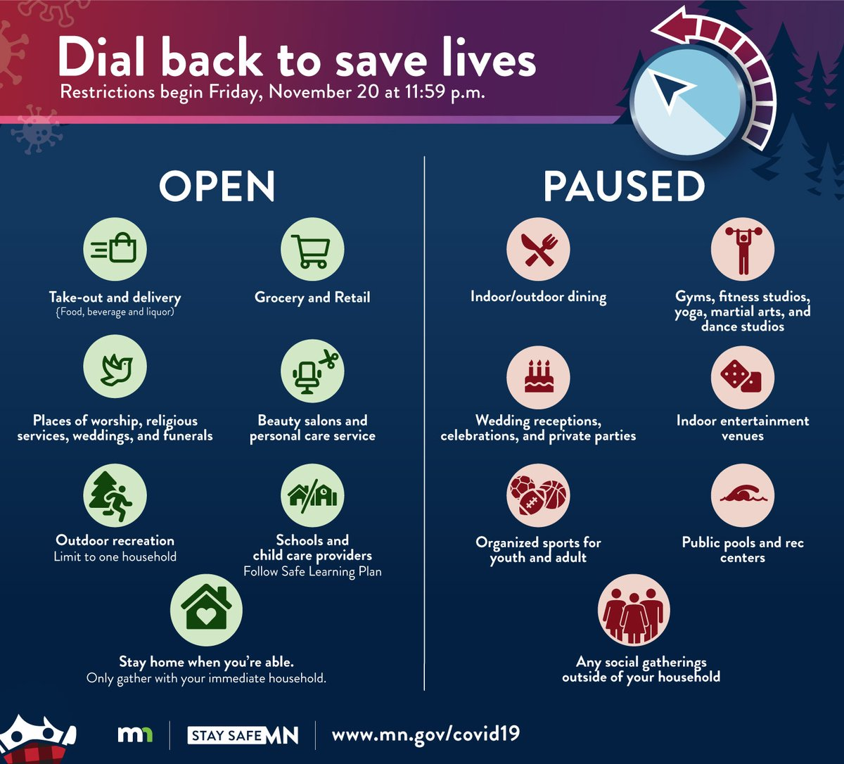 We lost 72 Minnesotans to COVID-19 yesterday. Now is the time for all of us to come together and slow the spread. Remember: Starting tonight, in-person dining, sports, and gyms will be set on pause for four weeks. These changes are incredibly difficult, but they will save lives.