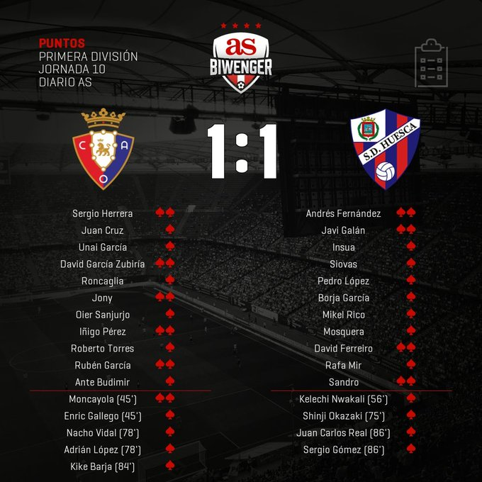 EnTNSYjXEAMS9qi?format=jpg&name=small Puntos Biwenger del Osasuna 1-1 Huesca - Comunio-Biwenger