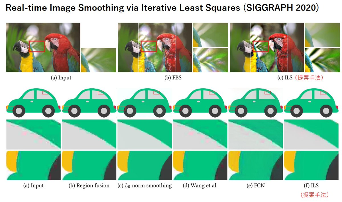 最適化ベースのエッジ保存平滑化は計算量と性能のトレードオフが課題であった。そこで反復最小二乗法(ILS)ベースの高速なエッジ保存平滑化を提案。バイラテラルフィルタ並みに軽く、並列化が容易で1080pの解像度の画像を47fpsで処理することができる。非常に実用的で必見。