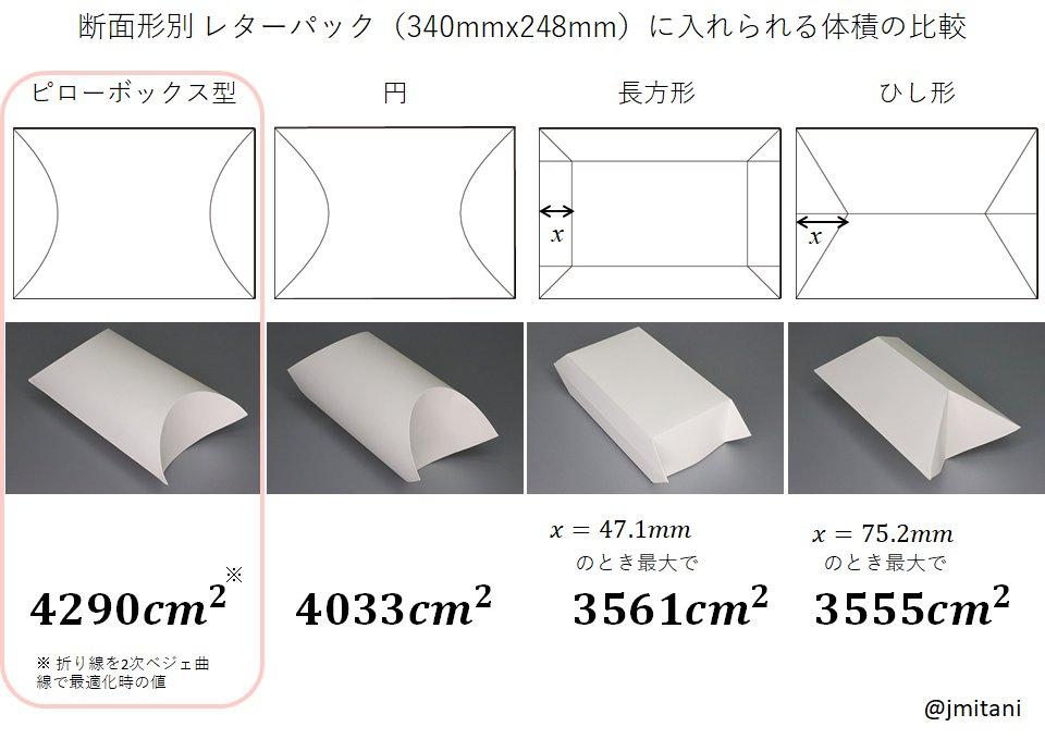 レターパックは折って立体的にしてもいいらしいのでどの形が一番容積が大きくなるのか理論値を求めてみました。結果、ピローボックス型最強。