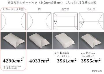 レターパックは折って立体的にしてもいいらしいので どの形が一番容積が大きくなるのか理論値を求めてみました。 結果、ピローボックス型最強。 訂正 誤 cm^2 ↓ 正 cm^3 ...